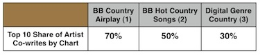 (1) Billboard Country Airplay (7/9). Based purely on country radio airplay. (2) Hot Country Songs (7/11) are ranked using radio airplay (all formats), digital track sales and digital streaming. Nielsen SoundScan Digital Genre Country (week ended 7/7/13). Digital paid download